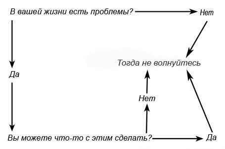 Схема решения любых проблем
