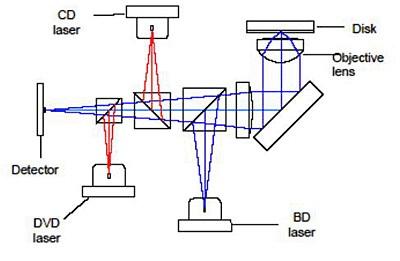 Пристрій лазерної головки