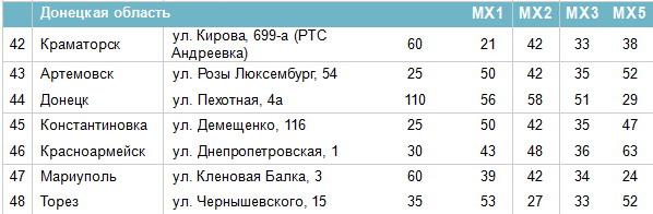 Частоти цифрових каналів в Донецькій області