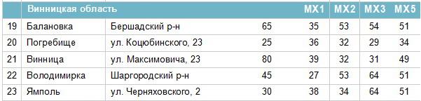 Частоти цифрових каналів у Вінницькій області