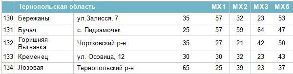 Частоти цифрових каналів у Тернопільській області