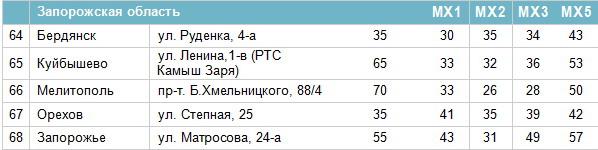 Частоти цифрових каналів у Запорізькій області