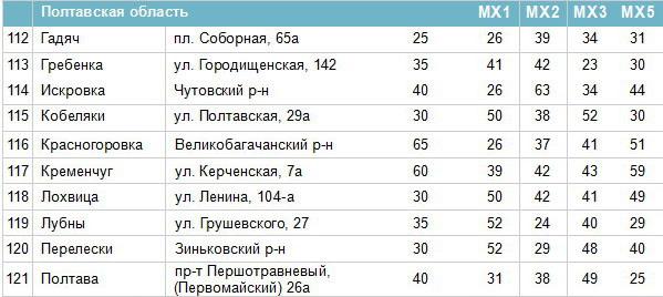 Частоти цифрових каналів у Полтавській області