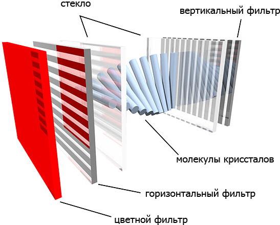 Світлофільтри в LCD