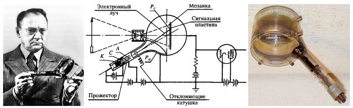 Іконоскоп Зворикіна
