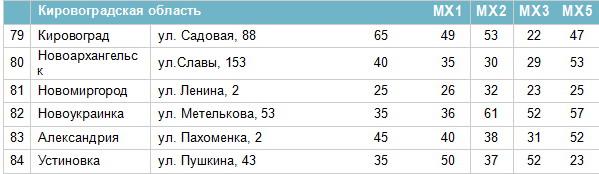 Частоти цифрових каналів у Кіровоградській області