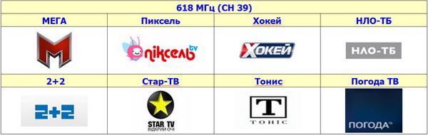 the Channels of the second multiplex