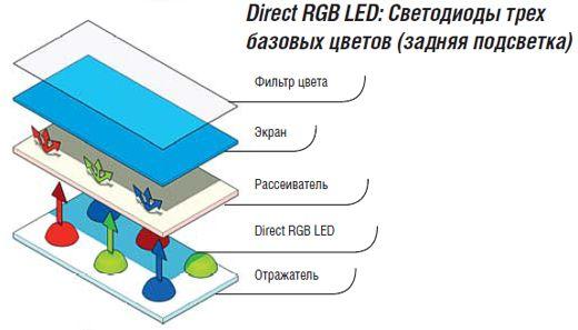 Динамічна RGB пряма підсвічування