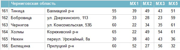 Frequencies of digital channels in the Chernihiv region