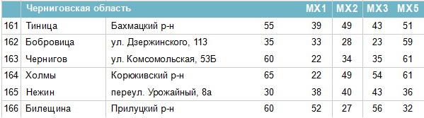 Частоти цифрових каналів в Чернігівській області