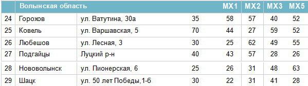 Частоти цифрових каналів у Волинській області