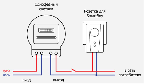 the Electrical circuit in the apartment