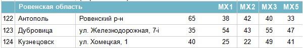 Частоти цифрових каналів у Рівненській області