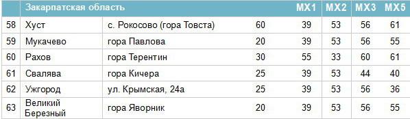Частоти цифрових каналів у Закарпатській області