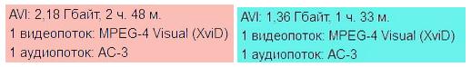 Технічні характеристики потоку в AVI контейнері