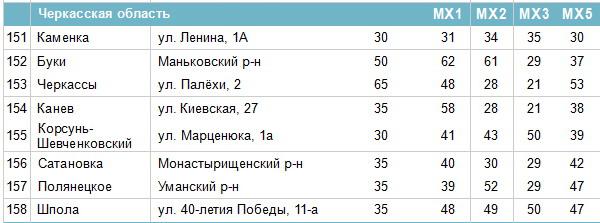 Частоти цифрових каналів у Черкаській області