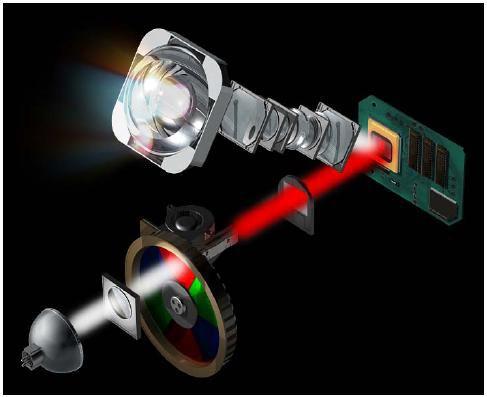 Проектор на светофильтрах