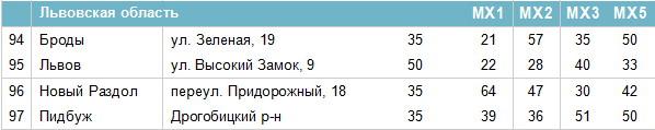 Частоти цифрових каналів у Львівській області
