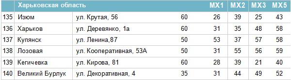 Частоти цифрових каналів в Харківській області