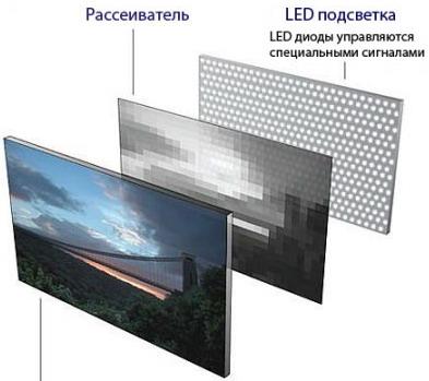 Екран із заднім підсвічуванням