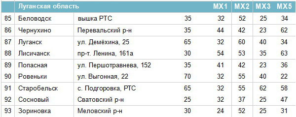 Frequencies of digital channels in the Luhansk region