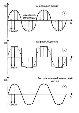 Как цифровой звук сделать аналоговый 702