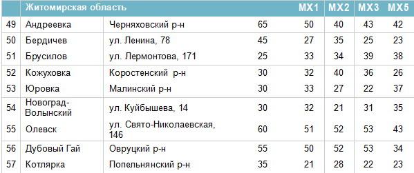 Частоти цифрових каналів в Житомирській області