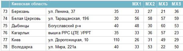 Частоти цифрових каналів у Київській області