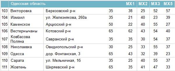 Частоти цифрових каналів в Одеській області