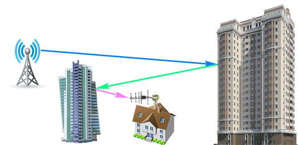 Подвійне відображення сигналу