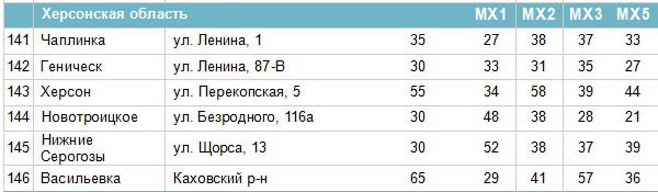 Frequencies of digital channels in the Kherson region