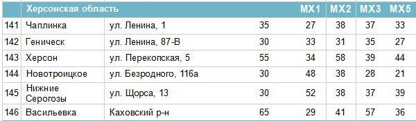 Частоти цифрових каналів у Херсонській області