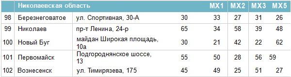 Частоти цифрових каналів у Миколаївській області