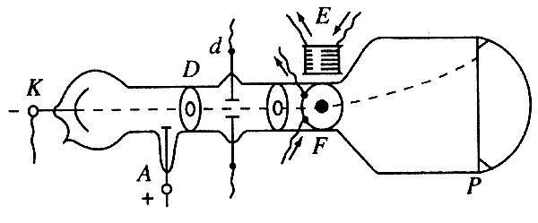 Електронно-променева трубка Розінга