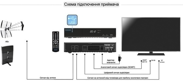 Trimax TR-2012HD PVR - схема підключення