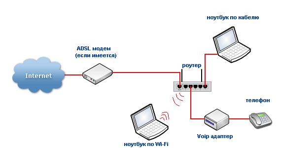 Организация домашней сети