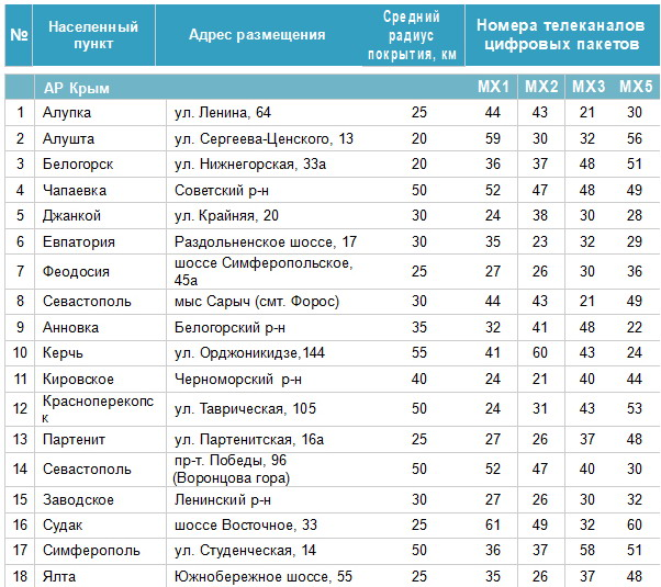 Frequencies of digital channels in A. R. Crimea
