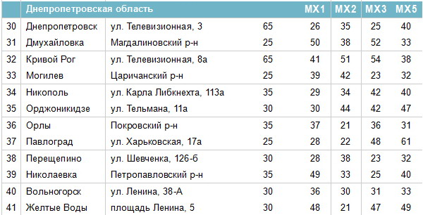 Frequencies of digital channels in Dnipropetrovsk region