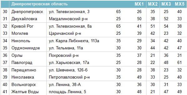 Частоти цифрових каналів у Дніпропетровській області