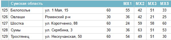 Frequencies of digital channels in Sumy region