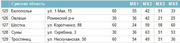 Частоти цифрових каналів в Сумській області