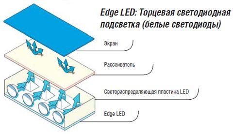 Торцева світлодіодне підсвічування