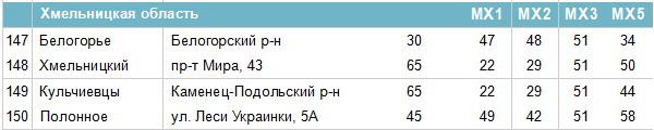 Частоти цифрових каналів у Хмельницькій області
