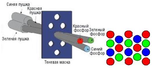 Кінескоп з дельта-образним розташуванням гармат