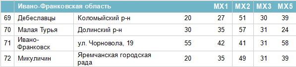 Частоти цифрових каналів в Івано-Франківській області