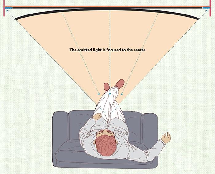 Візуальне збільшення площі зображення - міф