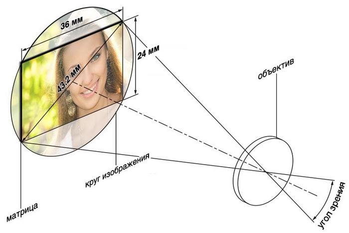 Угол зрения объектива